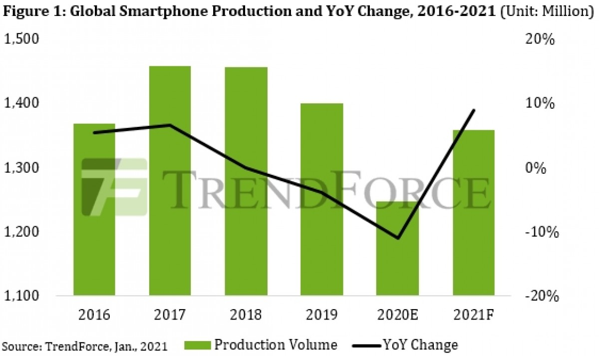 Smartphone production decreased by 11% in 2020 - TrendForce